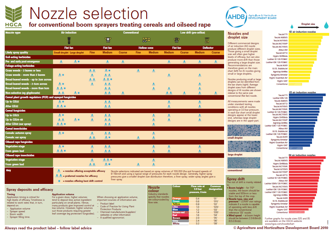 Nozzle selection chart